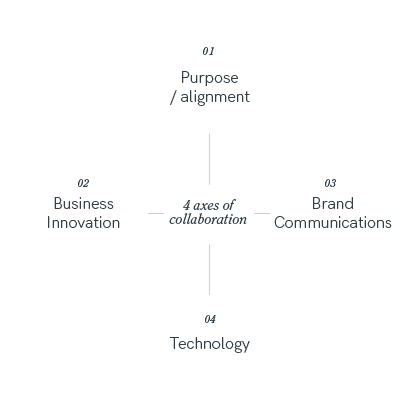 4 axes of collaboration
